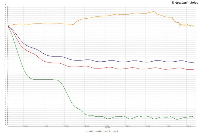 """Selbst bei subtropischen Temperaturen (über 32°C, Klimaklassenkennzeichnung """"ST"""") zeigt sich die KGNF 18 A3 IN von ihrer souveränen Seite, der Energieverbrauch lag hier bei lediglich 650 Wh/Tag"""