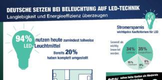 Illustration zur Umfrage LED-Licht von OnePoll im Auftrag von Reichelt Elektronik