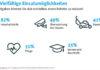 Aktuell kommen immer mehr Haushaltsroboter auf den Markt. Bitkom Research befragte dazu im Auftrag des Digitalverbands Bitkom in einer repräsentativen Umfrage 1.007 Personen ab 14 Jahren. © Bitkom
