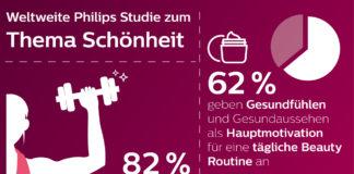 Infografik zur Studie zum Thema Schönheit
