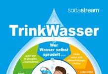 Das selbst gesprudelte Trinkwasser hilft der Gesundheit und vermeidet Müll