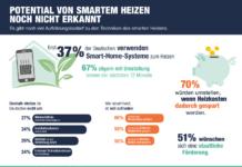 Intelligente Heizsysteme: Infografik zur Umfrage von reichelt elektronik