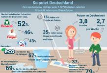 Wie wir unsere Wohnung putzen, zeigt der aktuelle Putzatlas Deutschland