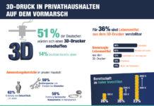 3D-Druck zieht in deutsche Privathaushalte www.reichelt.de