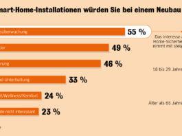 Für die Umfrage zu Smart-Home-Anwendungen beim Neubau hat Statista im Auftrag Interhyp 1.000 Menschen in Deutschland zum Bauen befragt. Die Umfrage ist national repräsentativ nach Alter und Geschlecht