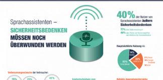 Der Sprachassistent und seine Nutzung: für die Studie wurden 1000 Probanden in Deutschland befragt