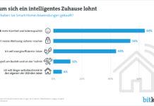 Smart-Home-Technologien setzen sich immer mehr durch. Die meisten Nutzer versprechen sich davon mehr Komfort und Lebensqualität